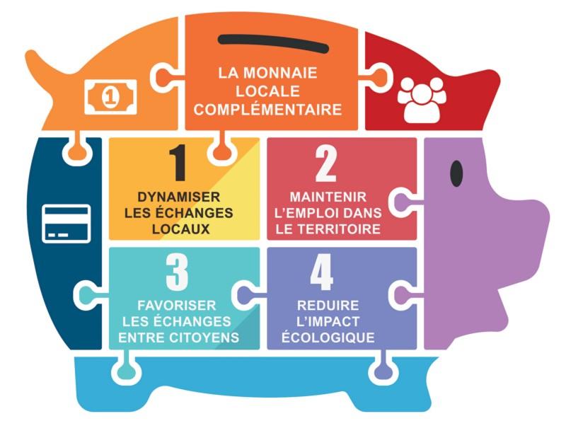 Choisissez le nom de la future monnaie locale complémentaire citoyenne de l'Aunis !